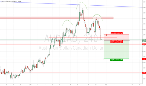 AUDCAD: #AUDCAD: H4 head and shoulders