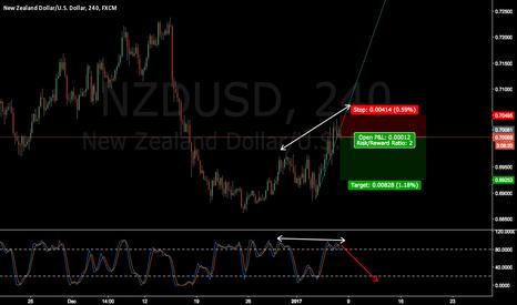 NZDUSD: NZDUSD wait for breakout and confirmation