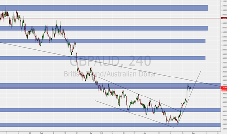 GBPAUD: long bully