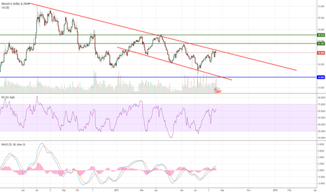 XAGUSD: Top of the channel has been reached for Silver
