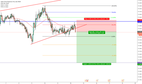CHFJPY: CHFJPY Waiting for tretest to red TL