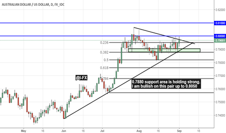 AUDUSD: Still Bullish on AUD\USD