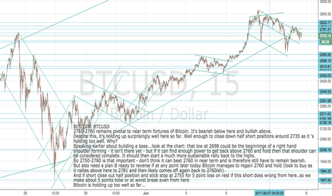 BTCUSD: Bitcoin: BTCUSD Update for shorts