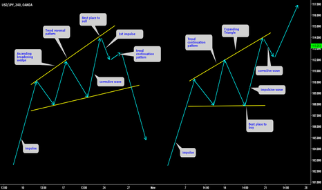 USDJPY: Trend continuation VS Trend reversal pattern