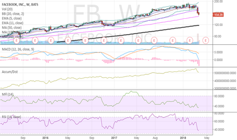 FB: $FB your favorite 100 sma on weekly