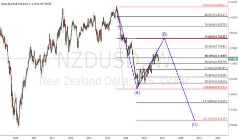 NZDUSD: still in a corrective wave