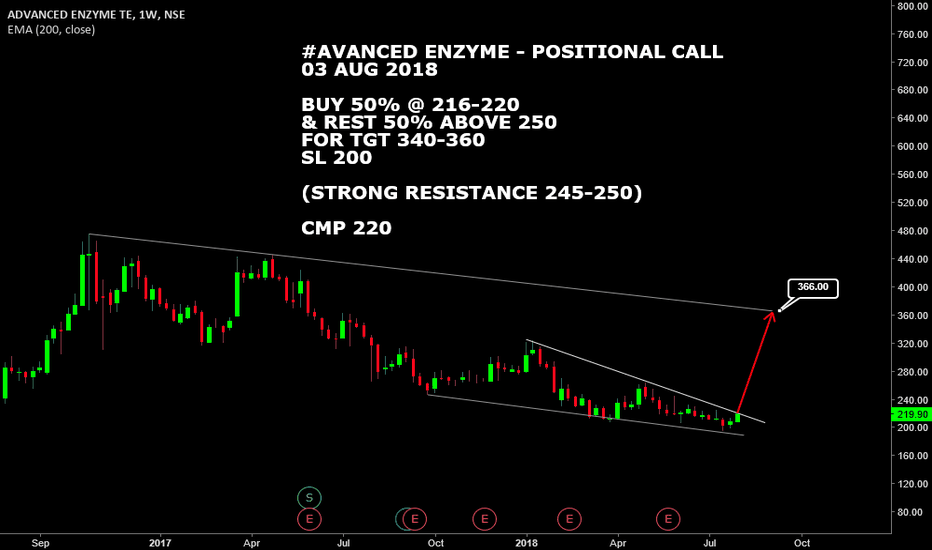 ADVENZYMES: #ADVANCED ENZYME : FALLING WEDGE BREAKOUT PATTERN