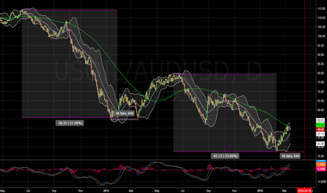 USOIL/AUDUSD: $WTI #crude in #AUD fractal target d bottom in late April