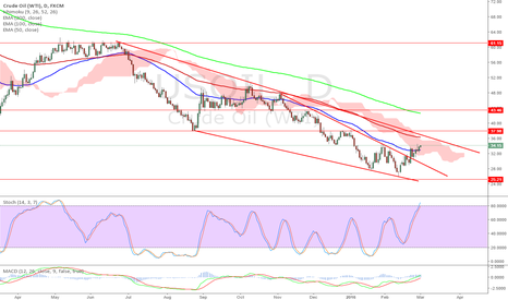 USOIL: OIL to 36 before turning ?