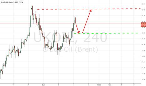 UKOIL: Йеллен уже не интересует инвесторов