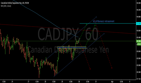 CADJPY: 1H structure- CADJPY