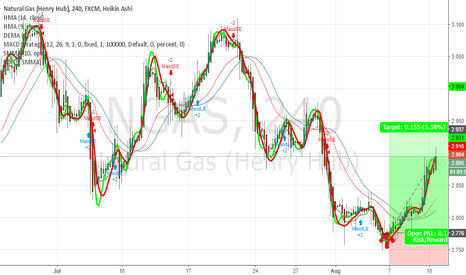NGAS: enjoy the Profit #NGAS