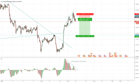 USDCAD: UsdCad Breakout Expanding Triangle..