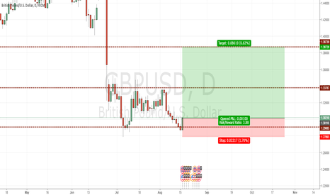GBPUSD: Wammie (Double-bottom) trade set up