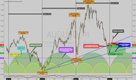 AUDUSD: AUDUSD: LONG TERM ANALYSIS BASED ON TIME AND SINE CYCLES !!!