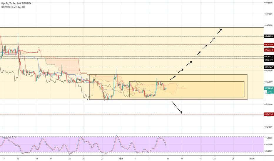 XRPUSD: RXPUSD Trading Plan 10/02/2019