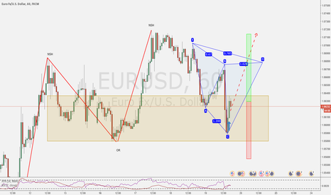 EURUSD: Getting another chance + Potential Cypher