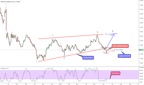 GBPCHF: LONG GBP/CHF in wave 5 of a Leading Diagonal