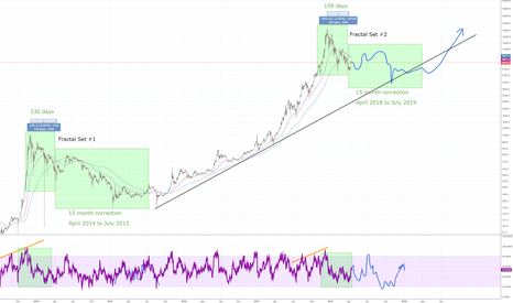 BTCUSD: Future Price Pathway Prediction includng Timeline using FRACTALS