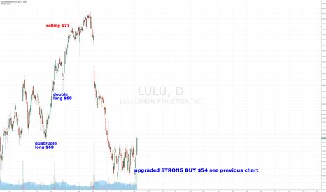 LULU: Lululemon Upgraded to STRONG BUY