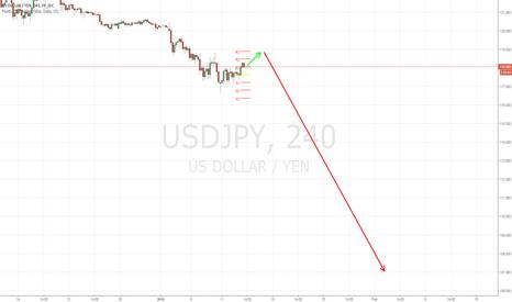 USDJPY: USD/JPY LONG TERM SELL OFF