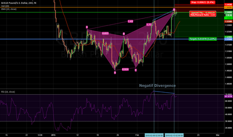 GBPUSD: Negatif divergence + Bearish Formation on gbpusd