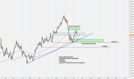 EURGBP: EURGBP - Demand Zone ahead!