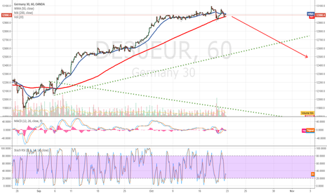 DE30EUR: DAX30 pull back??? to forseen