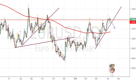 EURUSD: Here my forecast on EURUSD