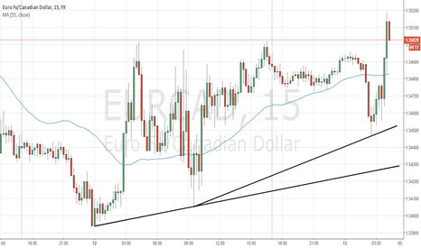 EURCAD: EURCAD should rebound down