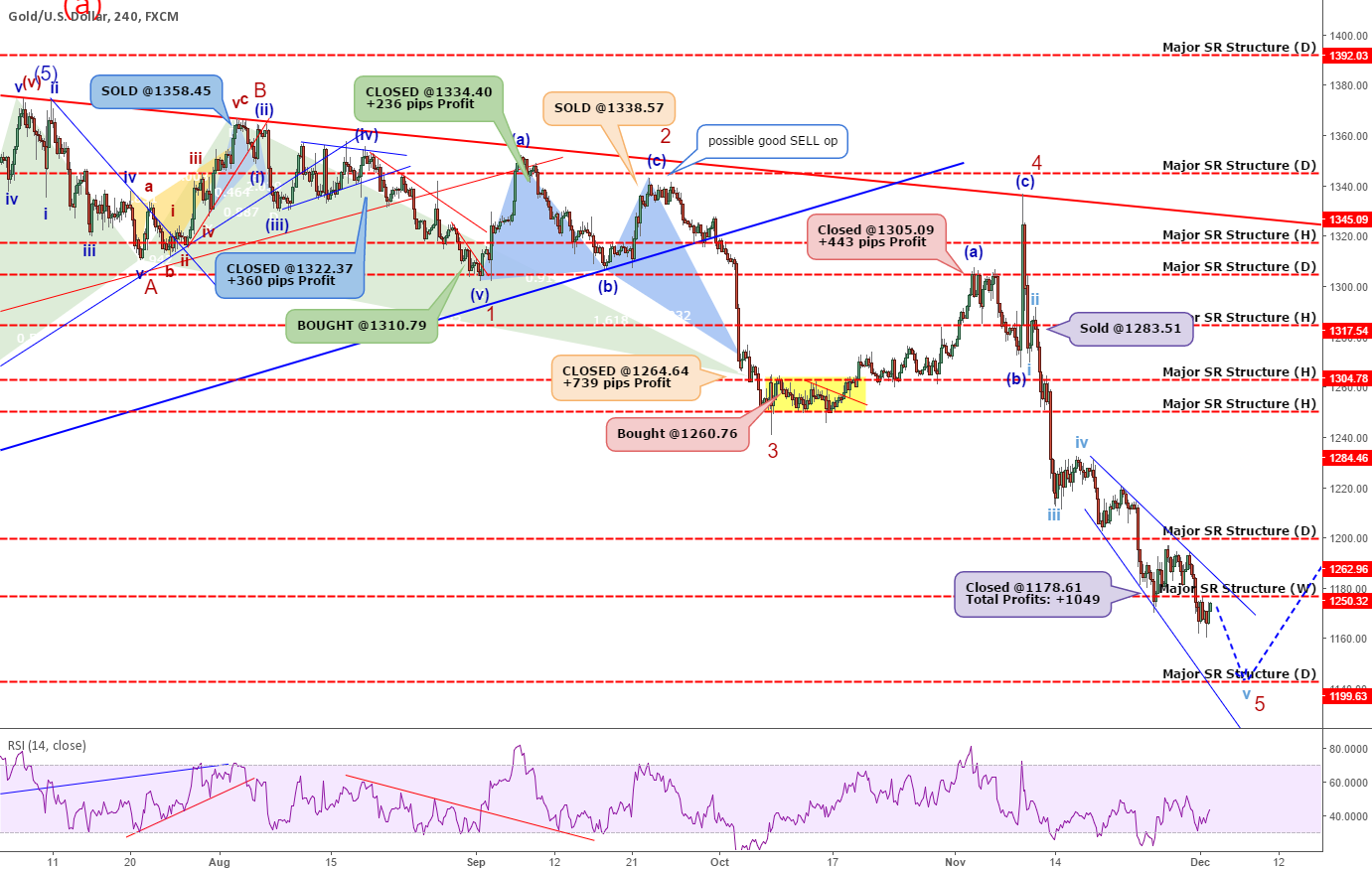 GOLD: Golden Opportunity Summary +2827 Pips Profit In 4 Months!