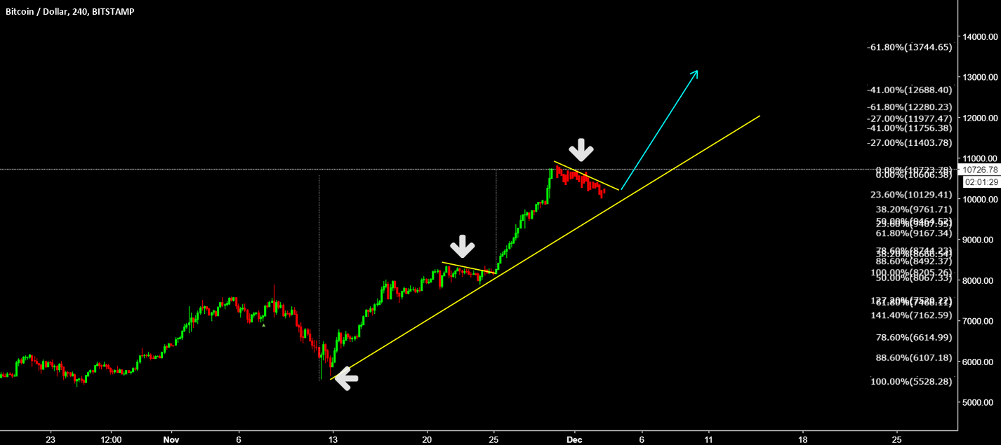 BTCUSD Watch TCP for another buy