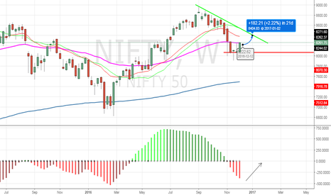 NIFTY: Coming week target