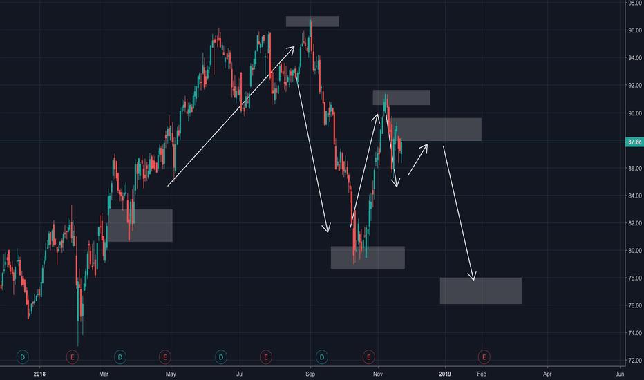 NDAQ: NASDAQ made it's Lower Low!