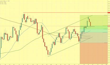 GC1!: Korrektur des Goldpreises noch nicht beendet?