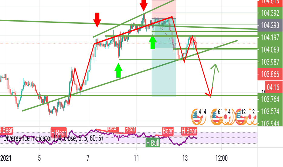 Possible head and shoulders on usdjpy