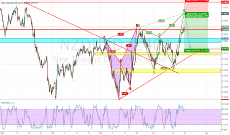 NZDUSD: potential bearish butterfly