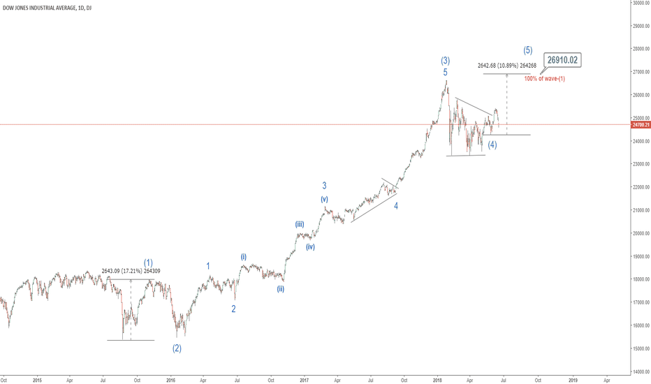 DJI: DOW is rising to final target in the next quarter