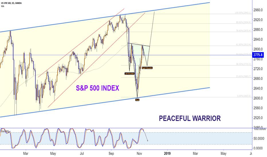 SPX500USD: S&P 500 INDEX