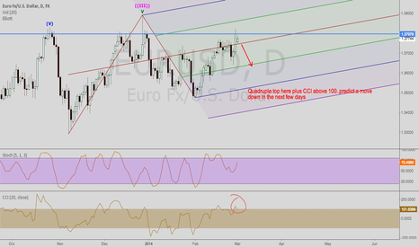 EURUSD: Possible short on EUR/USD?
