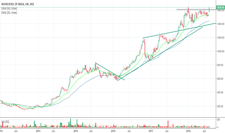 WHIRLPOOL: Whirlpool India Good breakout after consolidation...