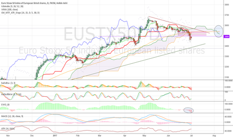 EUSTX50: Update:  optimal sell zone is 3505-3536