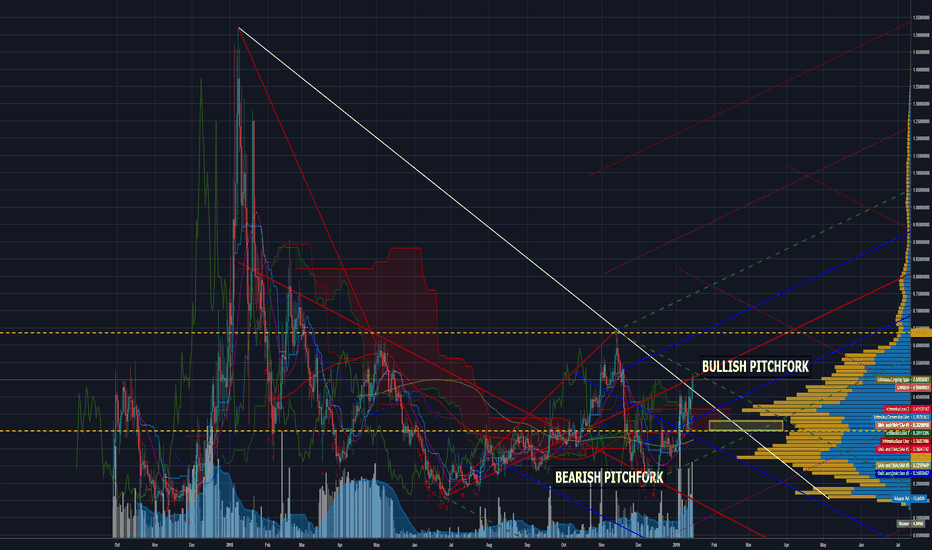 LINKUSD: LINK/USD consolidation before even bigger move