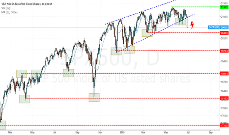 SPX500: Markets - going down