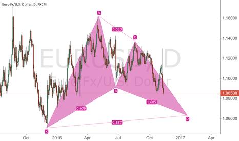 EURUSD: Gartley pattern of eurusd