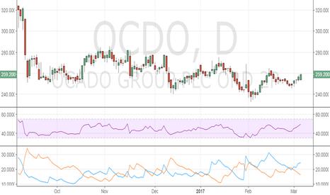 OCDO: Ocado looks set to test November highs