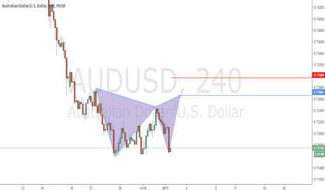 AUDUSD: Possible Deep Gartley Pattern