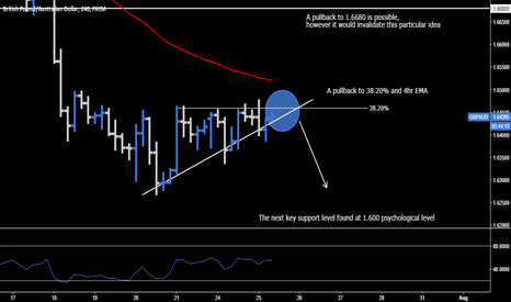 GBPAUD: GBP.AUD > Short Opportunity
