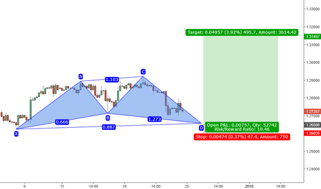 USDCAD: Time to buy USDCAD