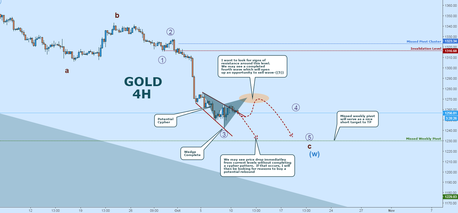 GOLD SHORT:  Potential Drop At Cypher Completion